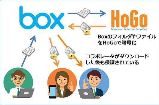 HoGo Encoder 概念図