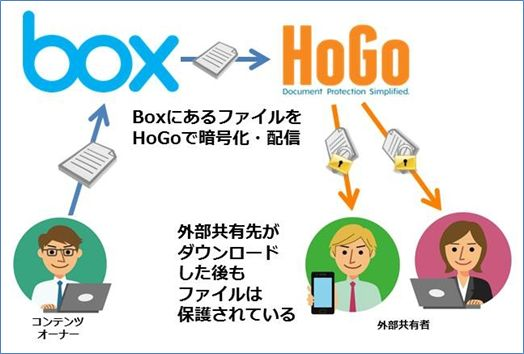 HoGo Sender 概念図