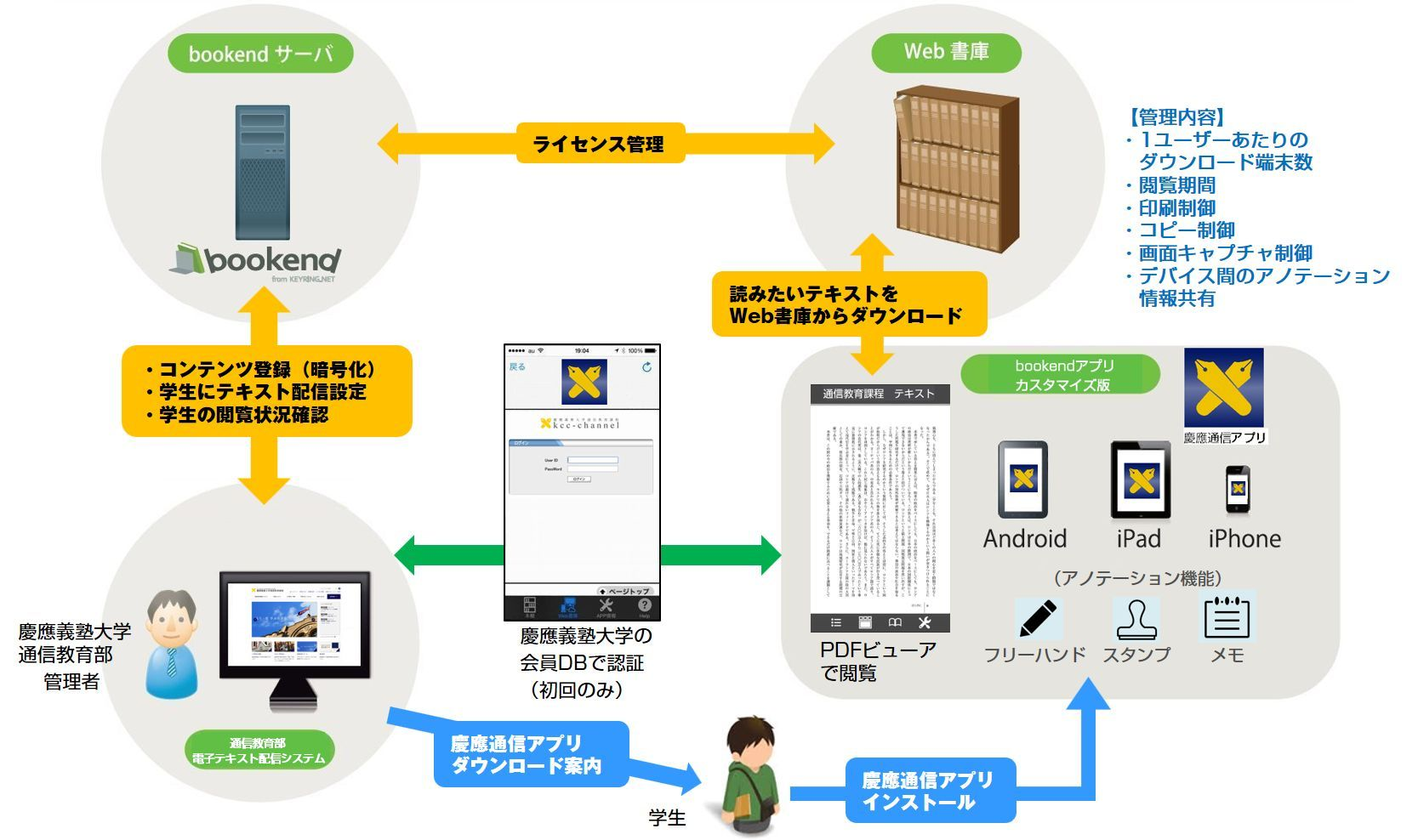 慶應義塾大学通信教育部様 システム図
